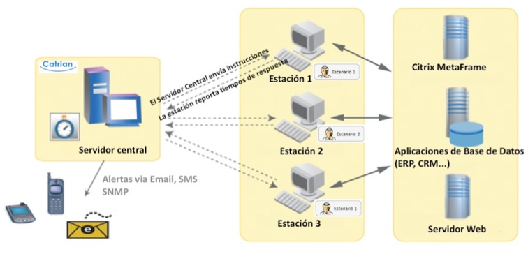 Monitorización de la experiencia de usuario